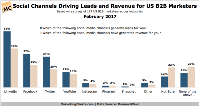 Chart: Social Media Channels That Drive B2B Leads & Generate Revenue