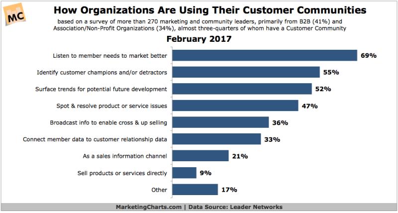 Chart: Purpose Of Customer Communities