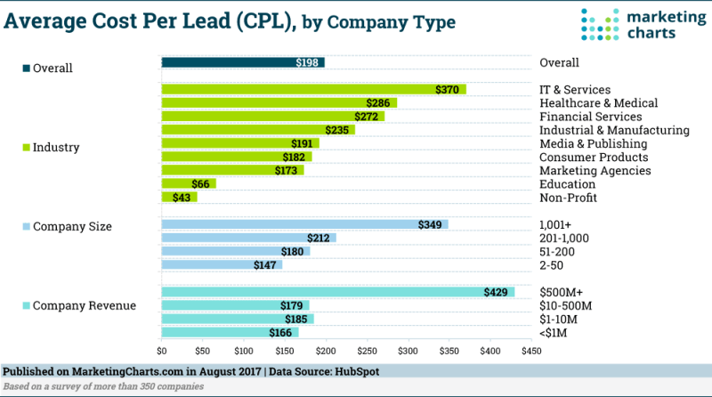 Infographic: Average Cost-Per-Lead By Industry