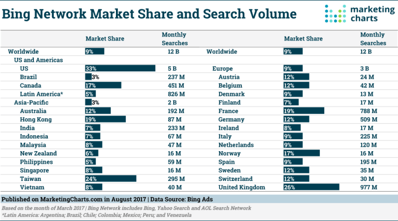 Chart: Bing Network Market Share by Search Volume