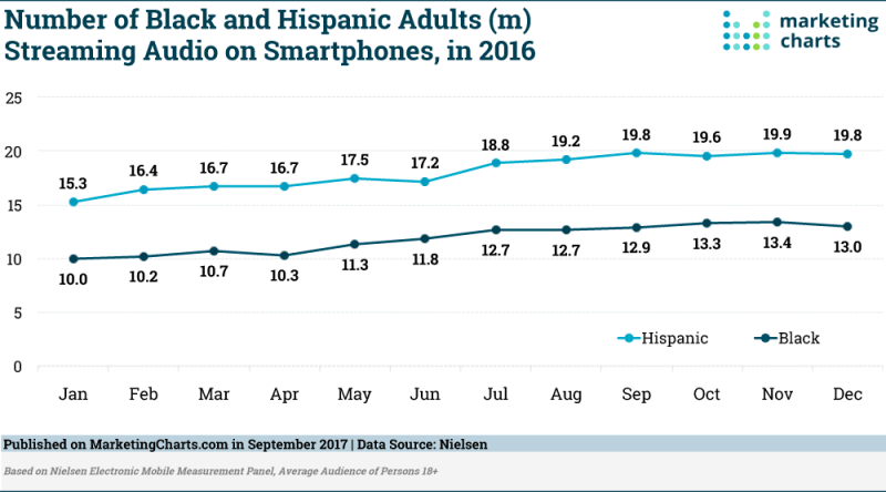 Chart: Black & Hispanic Audio Streaming Smartphones