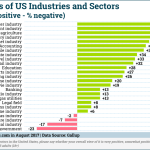 Industry Reputations [CHART]
