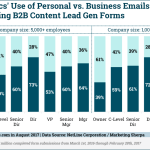 Chart: Personal v Business Email for B2B Lead Generation Forms