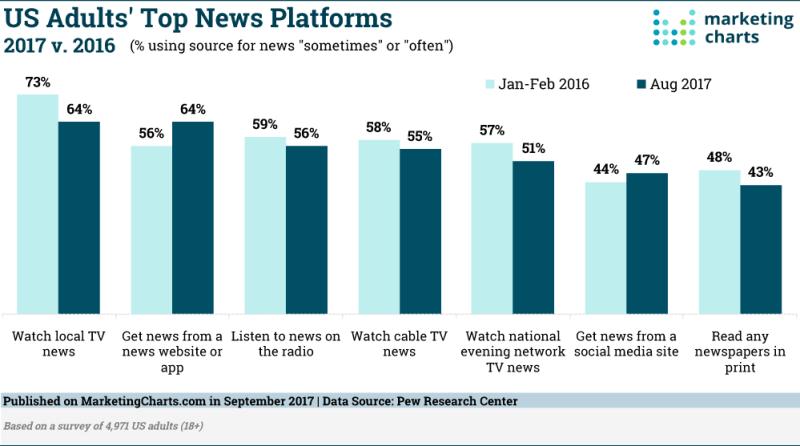 Chart: US Adults Top News Platforms - 2016-2017