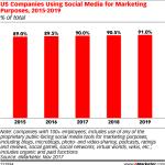 Companies' Use Of Social Media Marketing [CHART]
