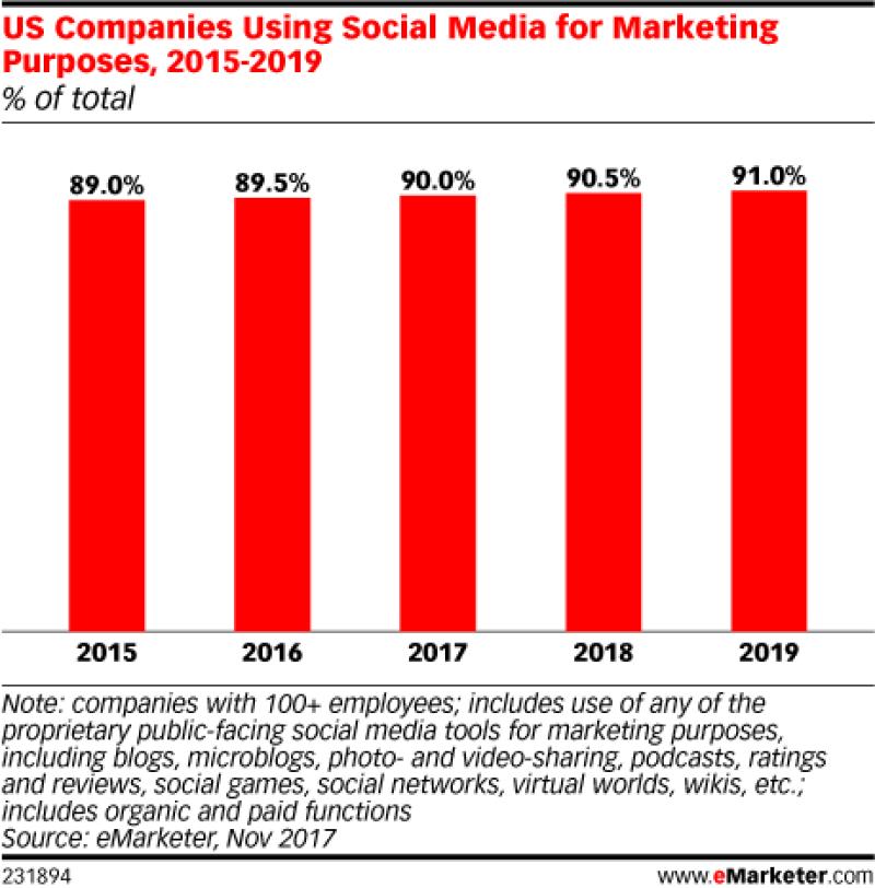 Chart: Companies Use Of Social Media Marketing - 2015-2019