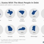 Infographic: States With Most People In Debt