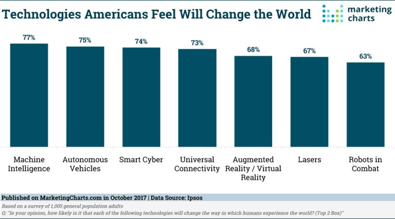 Chart: World Changing Technologies
