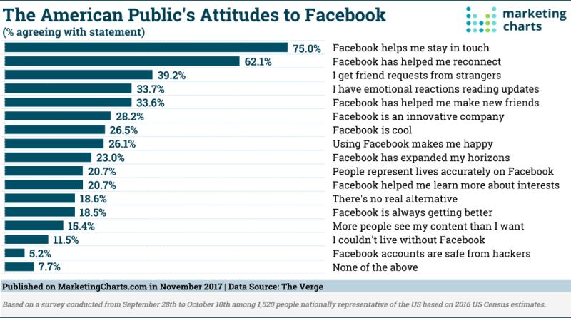 Chart: Attitudes Toward Facebook