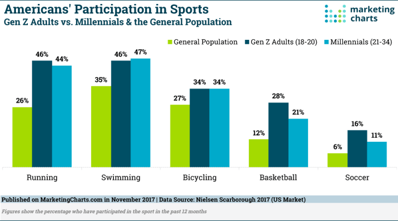 Chart: Young Americans Participation in Sports