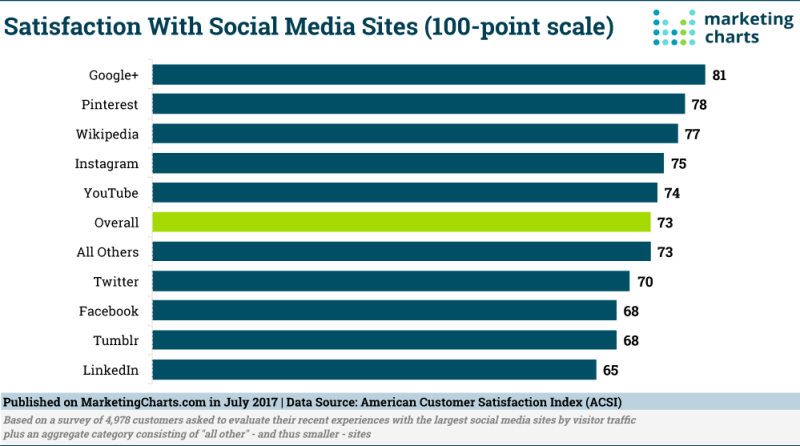 Chart: Satisfaction With Social Media Sites