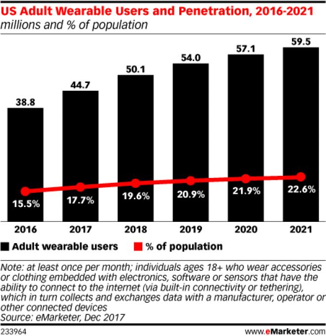 Chart: Wearables User Penetration, 2016-2021