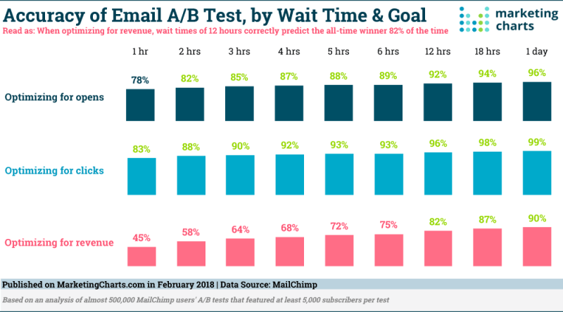 Chart: Accuracy Email A/B Test by Wait Time