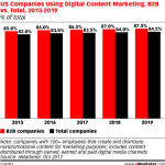 Chart: B2B Companies Using Content Marketing, 2015-2019
