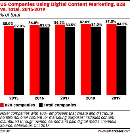 Chart: B2B Companies Using Content Marketing, 2015-2019