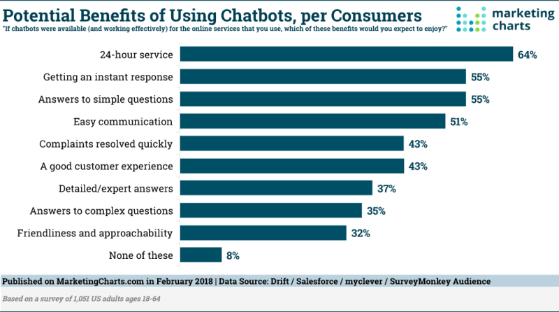 Chart: Consumer Benefits Of Chatbots