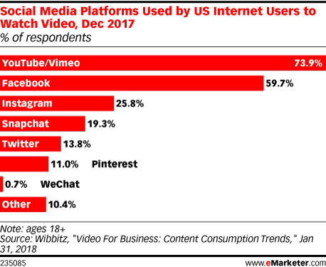 Chart: Top Social Video Platforms