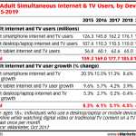 Chart: Multitainment Users By Device - 2015-2019