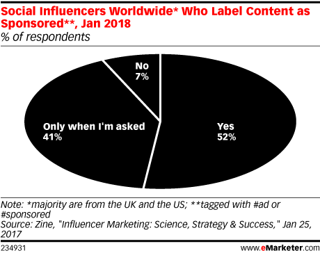 Chart: Sponsored Content Labeling By Social Influencers