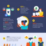 Customer Loyalty [INFOGRAPHIC]