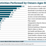 Smartphone Activities Americans Over 50 [CHART]