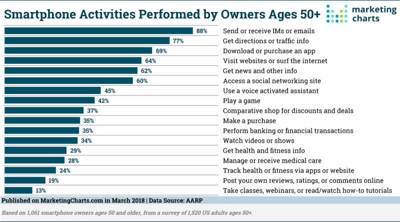 Chart: Smartphone Activities Among 50-Plus