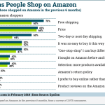 Chart: Why People Shop on Amazon