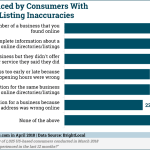 Consumer Frustrations With Inaccurate Local Business Listings [CHART]