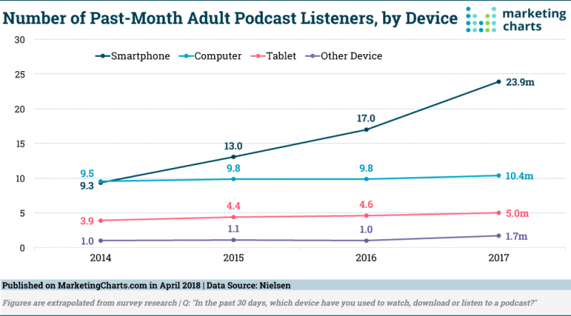 Chart: Recent Podcast Listeners by Device