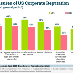 Falling Corporate Reputation Factors [CHART]