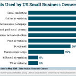 Chart: Small Business Marketing Tools