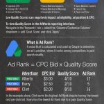 Google Search Advertising [INFOGRAPHIC]