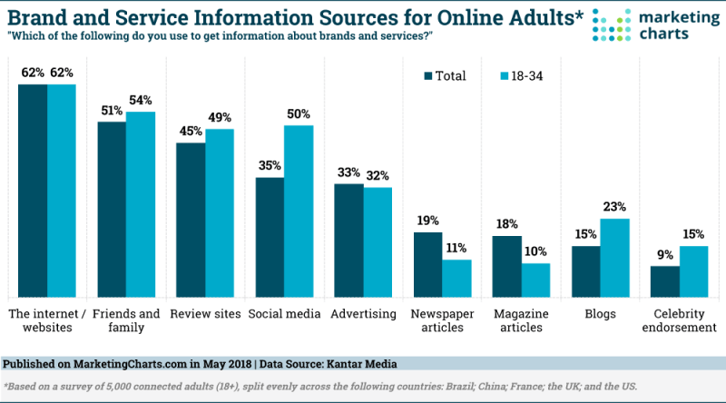 Chart: Brand Service Information Sources