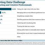 Chart: Top Marketing Data Challenges
