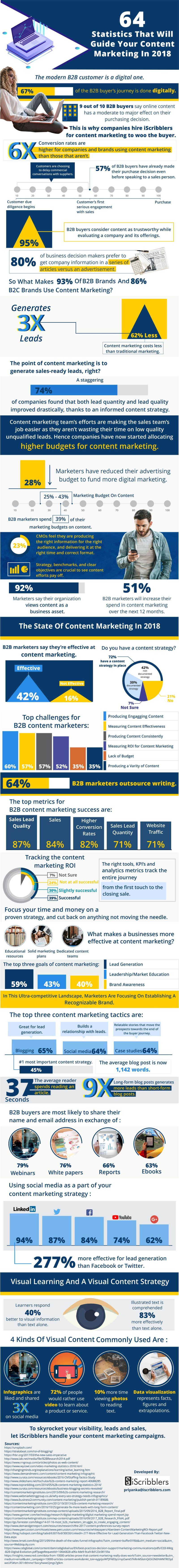 Infographic: Content Marketing Statistics