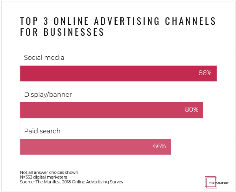Chart: Top 3 Online Advertising Channels
