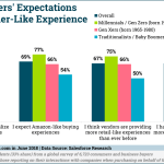 B2B Buyers' Customer Experience Expectations by Generation [CHART]