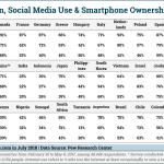 Internet, Social & Smartphone Adoption In 37 Countries [TABLE]