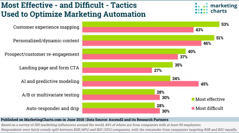 Chart: Marketing Automation Optimization Tactics