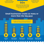 Infographic: Small Business Video Marketing
