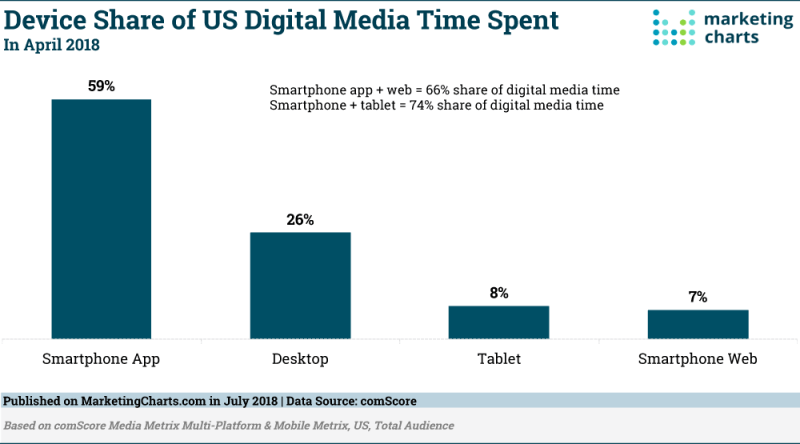 Chart: Time Spent With Digital Media By Device