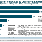 Chart: Top Marketing Topics Consumed by Employees