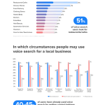 Mobile Voice Search Behavior [INFOGRAPHIC]