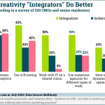 Chart: Marketing Data Creative Integrators