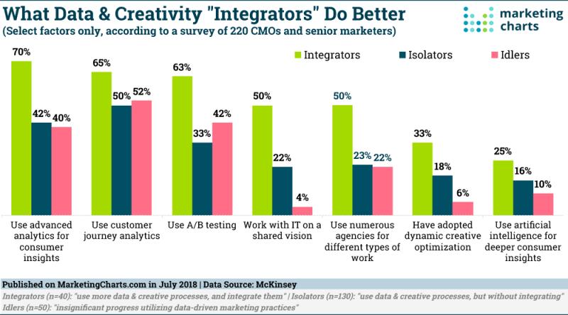 Chart: Marketing Data Creative Integrators