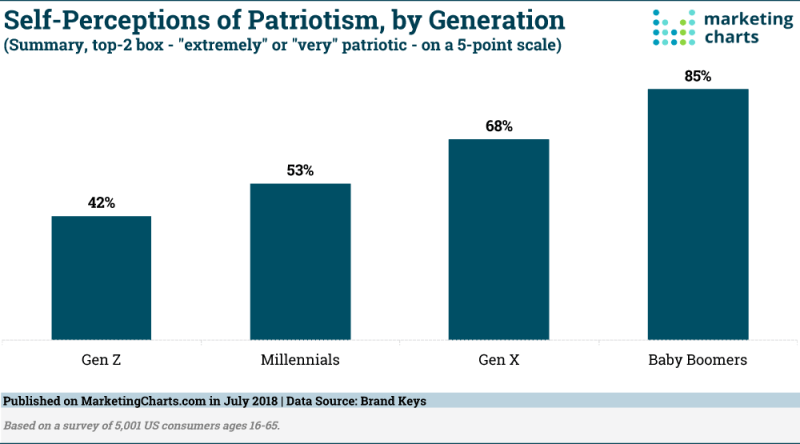 Chart: Patriotism by Generation
