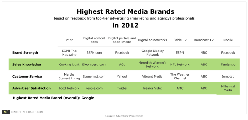 Table: Top-Rated Media Brands Of 2012