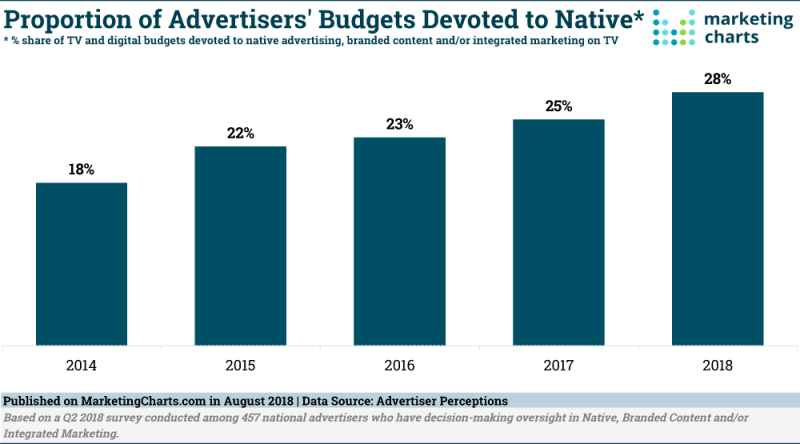 Chart: Native Advertising Share Of Budgets