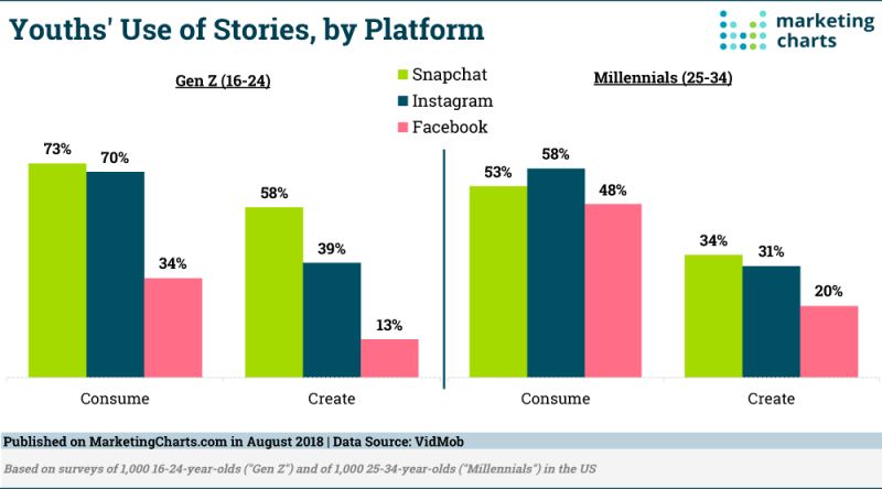 Chart: Social Media Stories Use By Youth