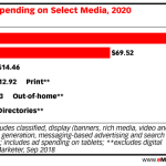 Chart: Ad Spending By Media